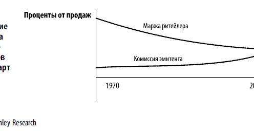 Актуальные тенденции развития