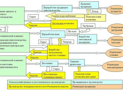Структура агропромышленного