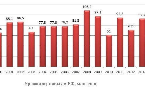 урожай зерновых в РФ