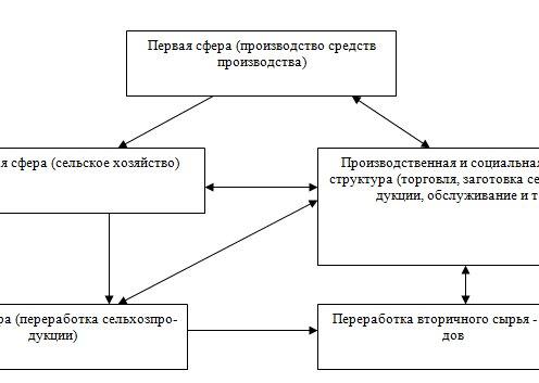 Производственные сферы и