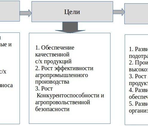 задачи развития АПК ПФО
