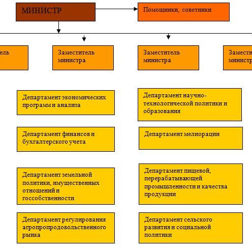 Структура Министерства