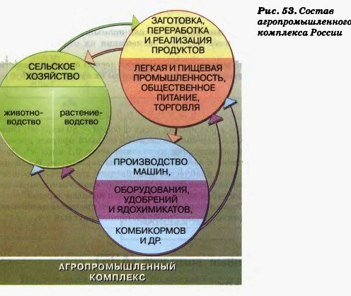 Состав агропромышленного