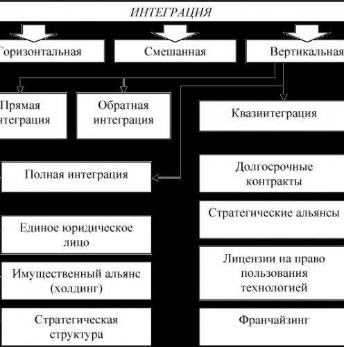 Диаграмма построена по данным