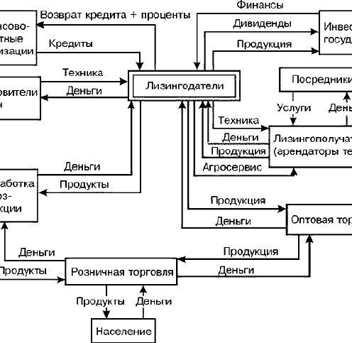 Общая система агролизинга